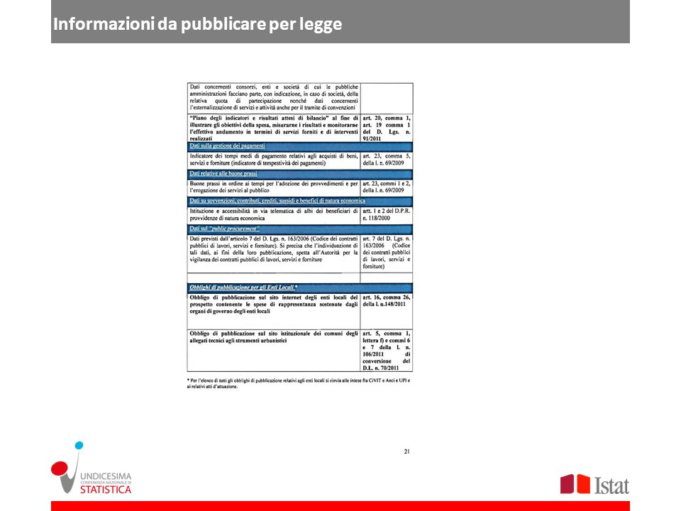 Informazioni da pubblicare per legge