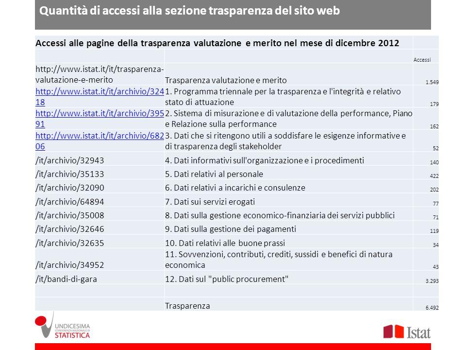 Quantità di accessi alla sezione trasparenza del sito web