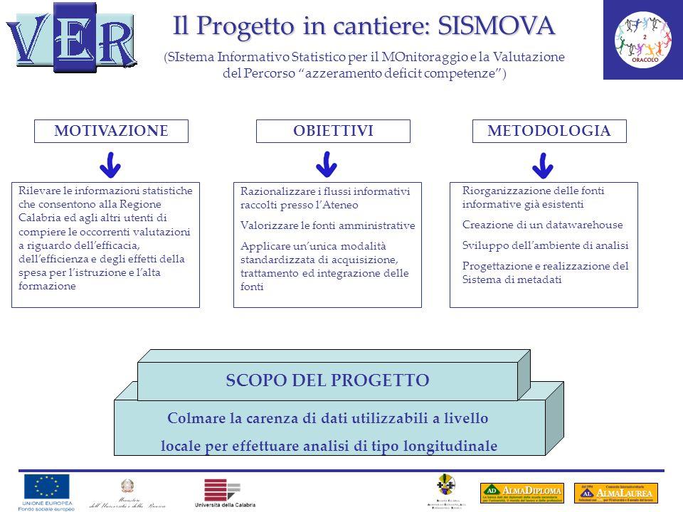 Il Progetto in cantiere: SISMOVA