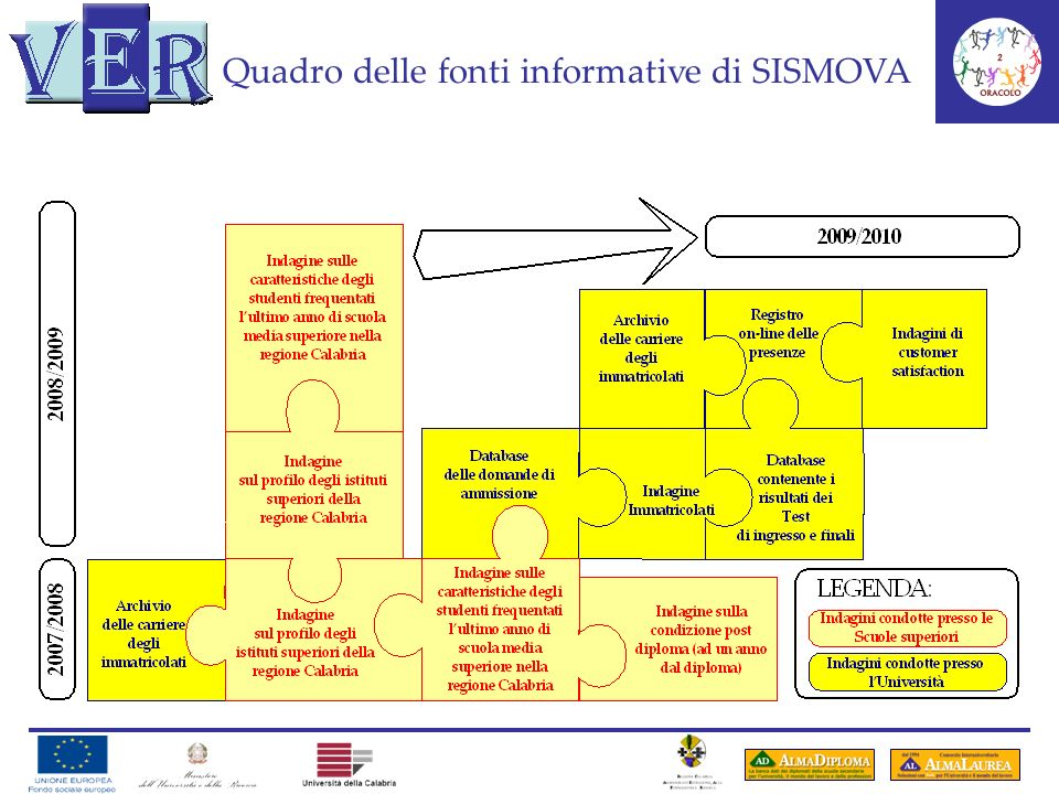 Quadro delle fonti informative di SISMOVA