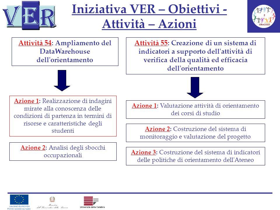 Iniziativa VER – Obiettivi - Attività – Azioni