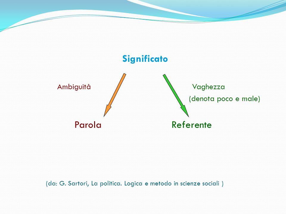 Significato Parola Referente Ambiguità Vaghezza (denota poco e male)