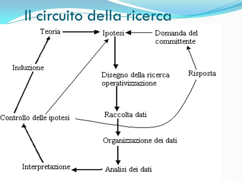 Il circuito della ricerca