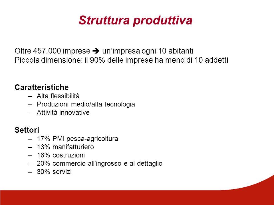 Struttura produttiva Oltre 457.000 imprese  un'impresa ogni 10 abitanti. Piccola dimensione: il 90% delle imprese ha meno di 10 addetti.