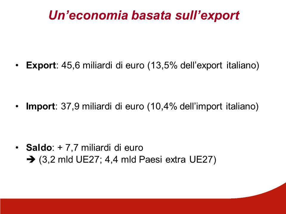 Un'economia basata sull'export