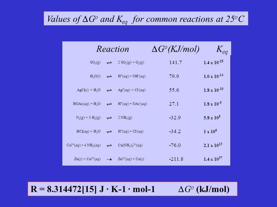 Values of Go and Keq for common reactions at 25oC