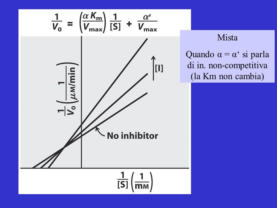 Quando α = α' si parla di in. non-competitiva (la Km non cambia)