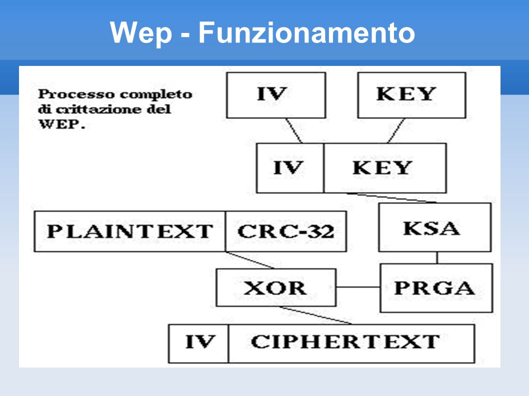 Wep - Funzionamento