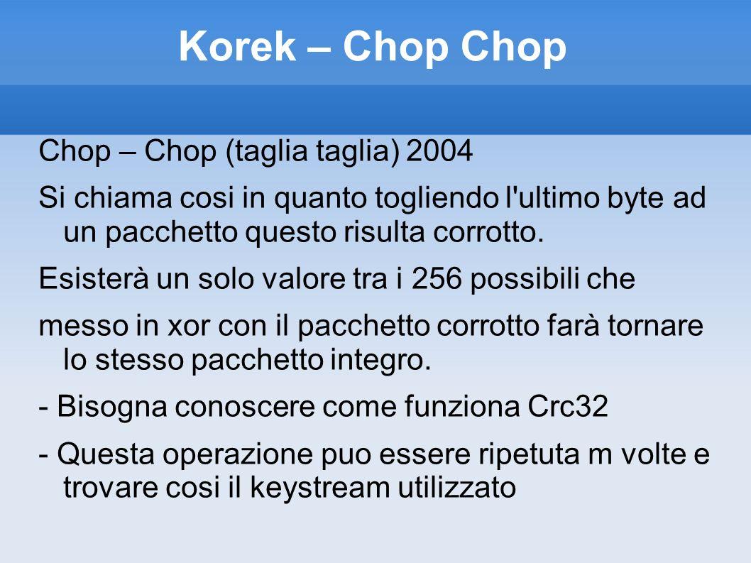 Korek – Chop Chop Chop – Chop (taglia taglia) 2004
