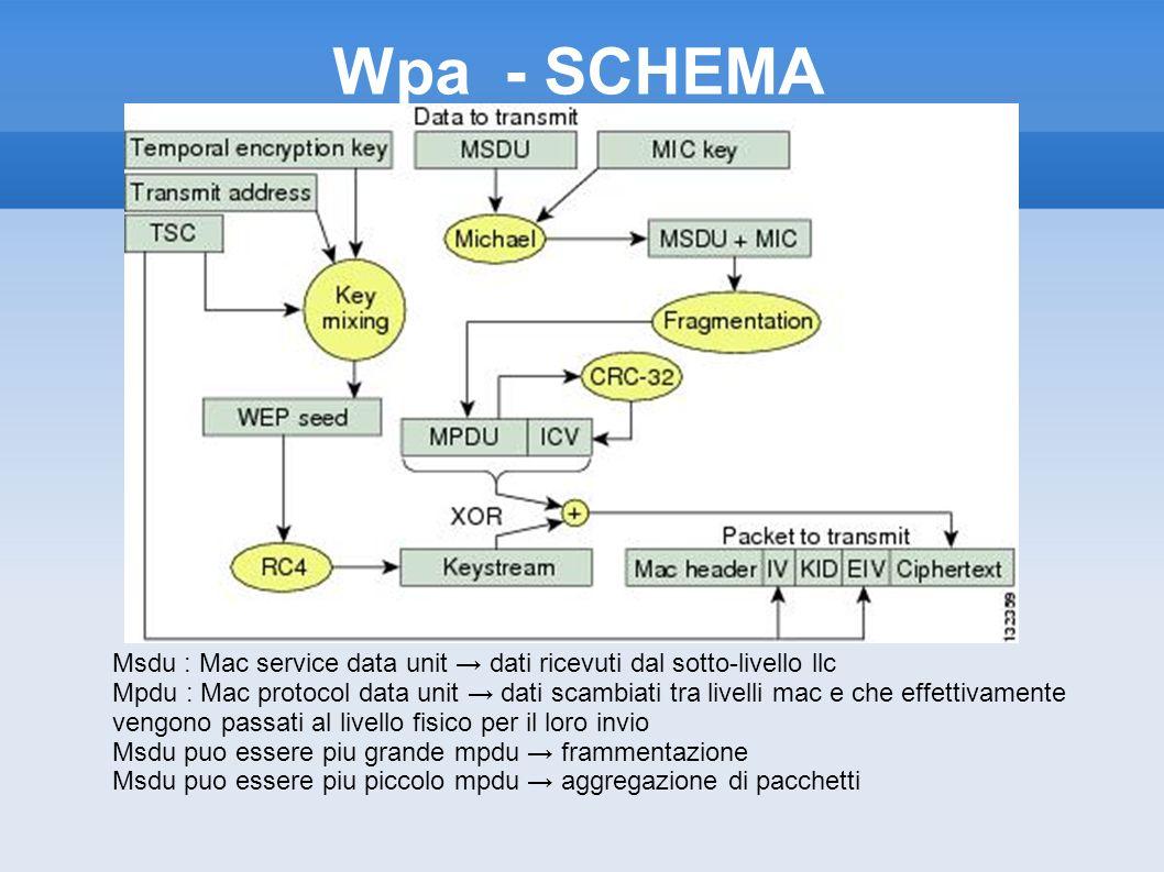 Wpa - SCHEMAMsdu : Mac service data unit → dati ricevuti dal sotto-livello llc.