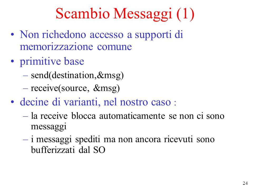 Scambio Messaggi (1) Non richedono accesso a supporti di memorizzazione comune. primitive base. send(destination,&msg)