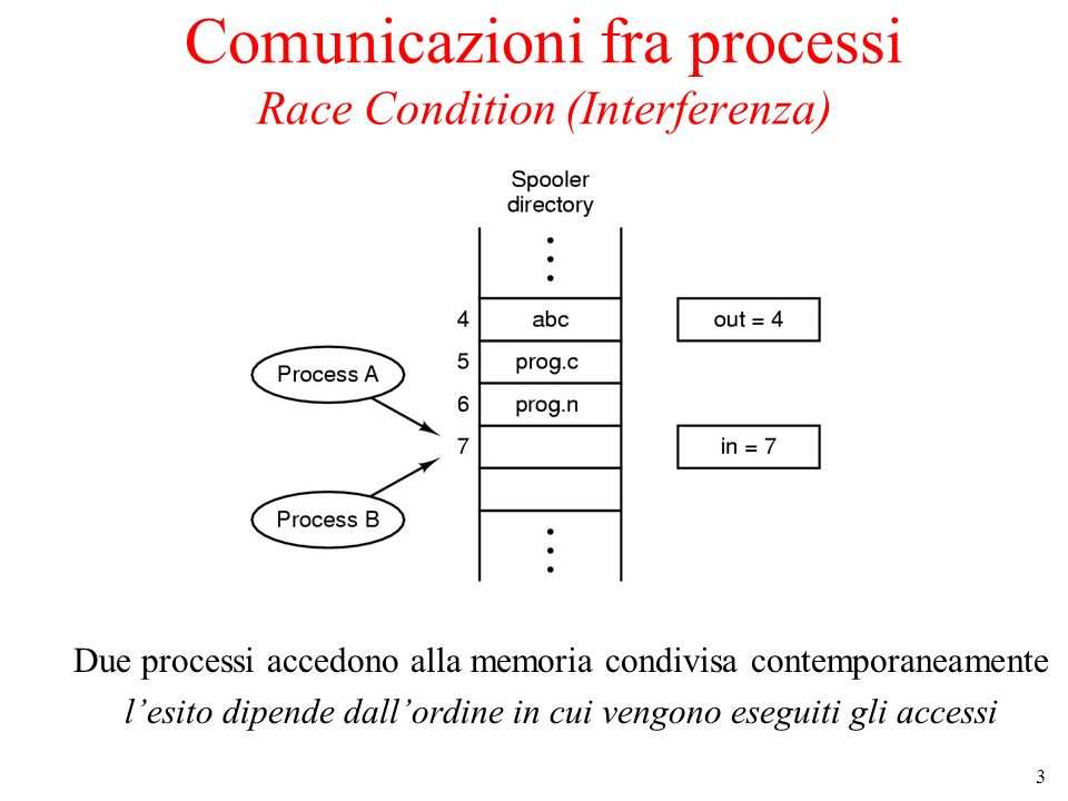 Comunicazioni fra processi Race Condition (Interferenza)
