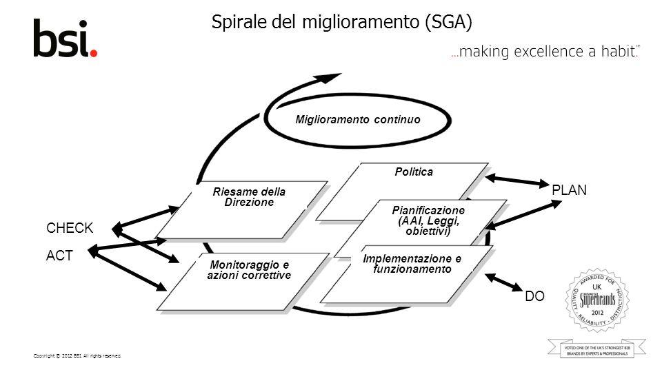 Spirale del miglioramento (SGA)