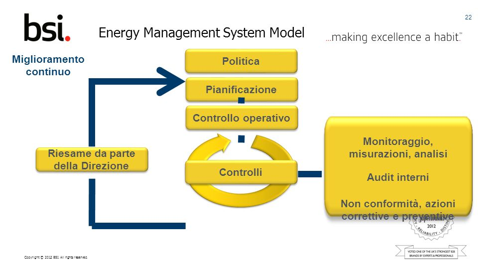 Energy Management System Model