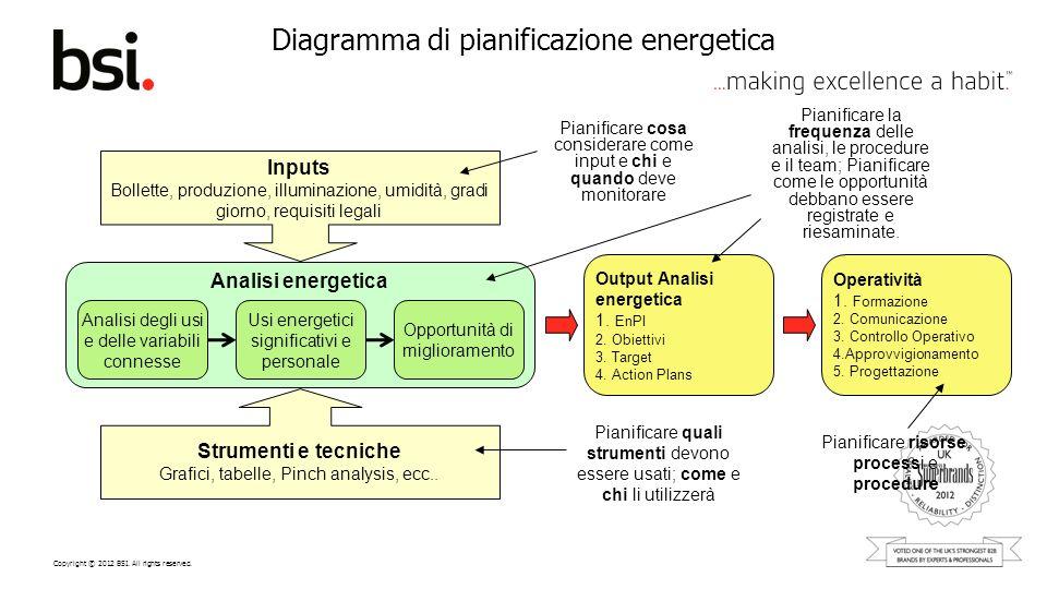 Diagramma di pianificazione energetica