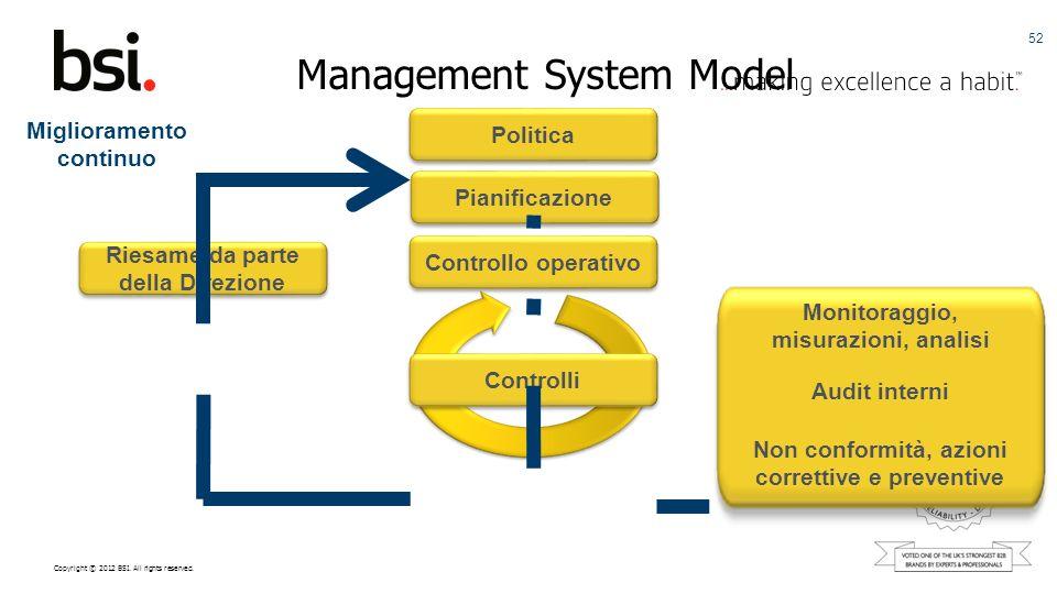 Management System Model