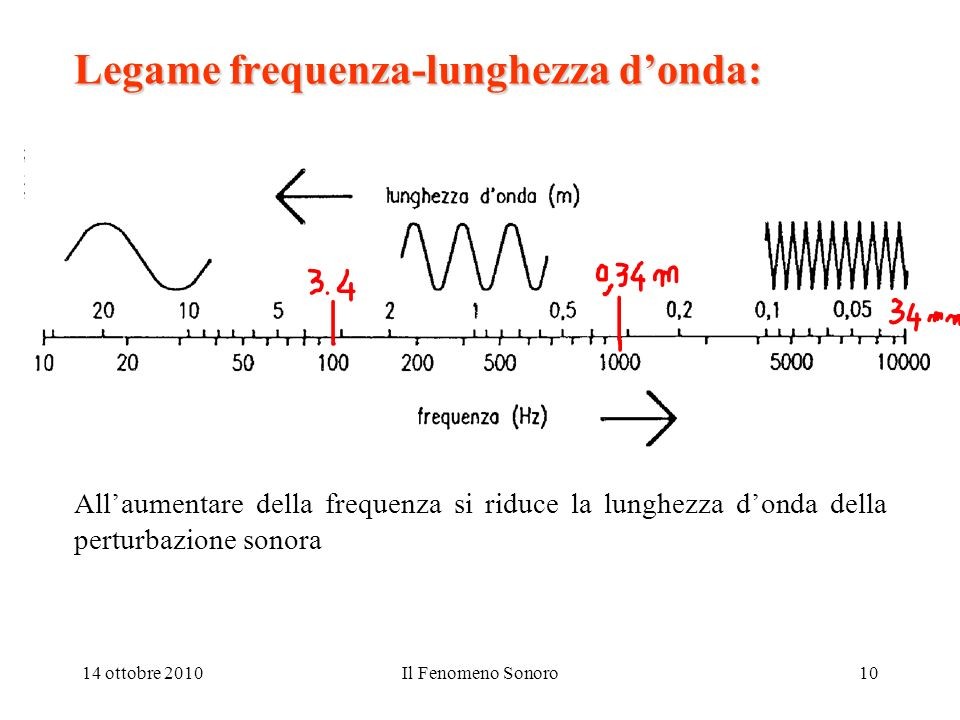 Legame frequenza-lunghezza d'onda: