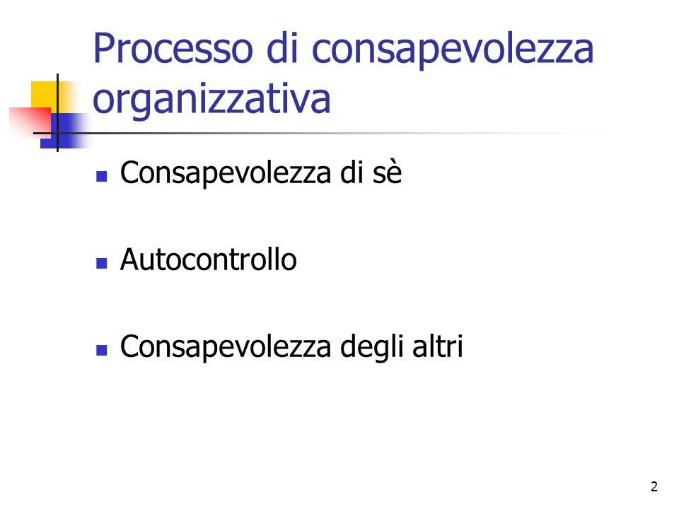 Processo di consapevolezza organizzativa