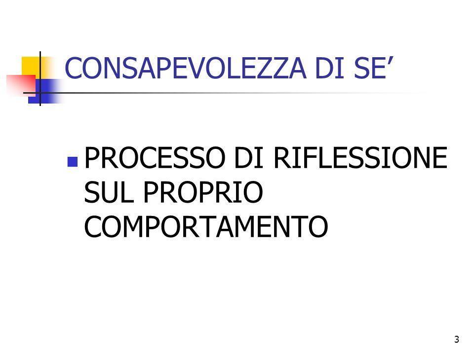 CONSAPEVOLEZZA DI SE' PROCESSO DI RIFLESSIONE SUL PROPRIO COMPORTAMENTO