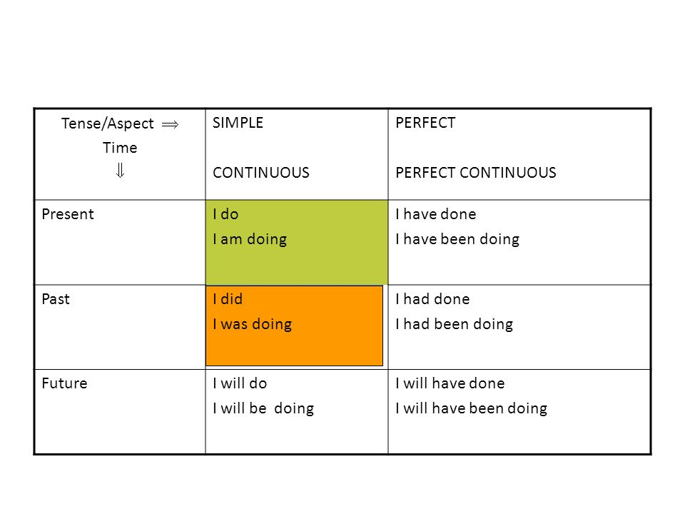 Tense/Aspect Time.  SIMPLE. CONTINUOUS. PERFECT. PERFECT CONTINUOUS. Present. I do. I am doing. I have done.