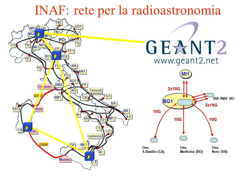 INAF: rete per la radioastronomia