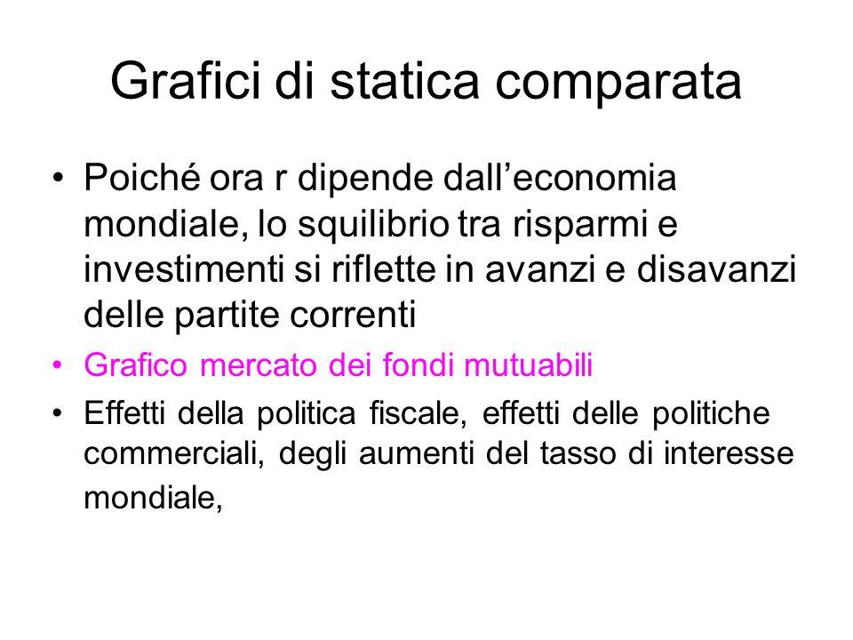 Grafici di statica comparata