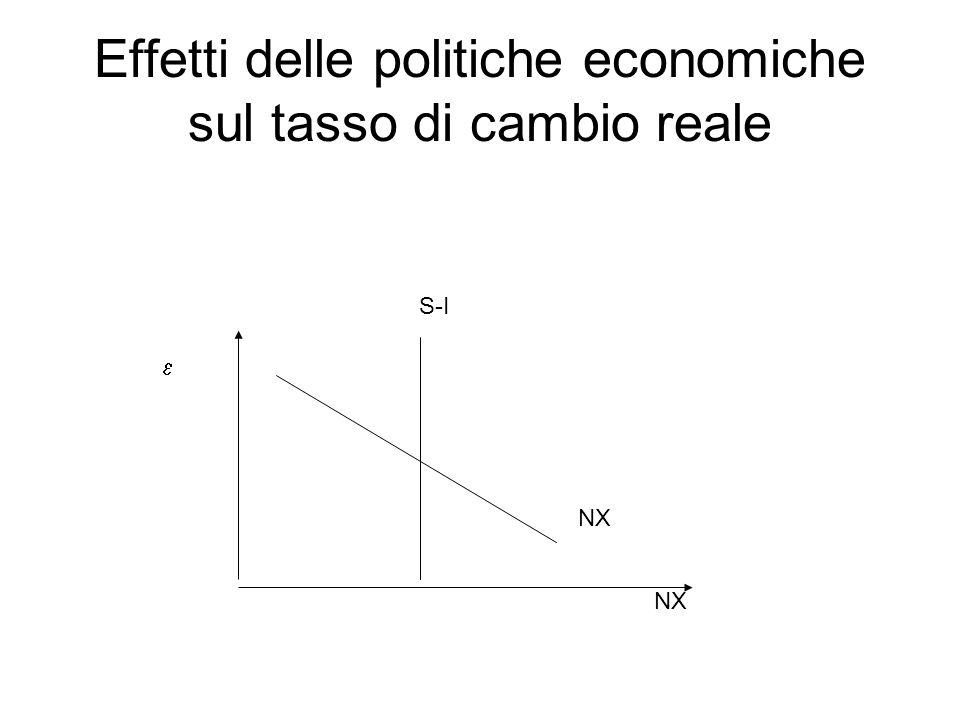 Effetti delle politiche economiche sul tasso di cambio reale