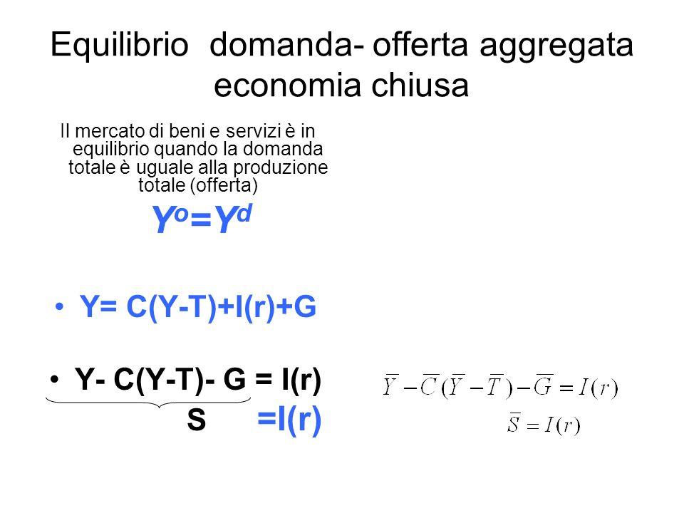 Equilibrio domanda- offerta aggregata economia chiusa