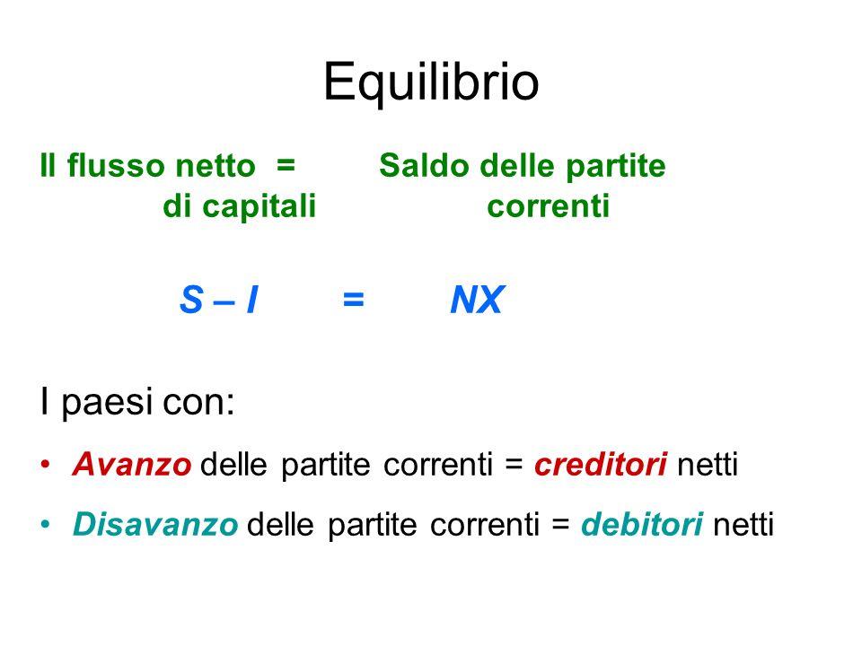 Equilibrio S – I = NX I paesi con: