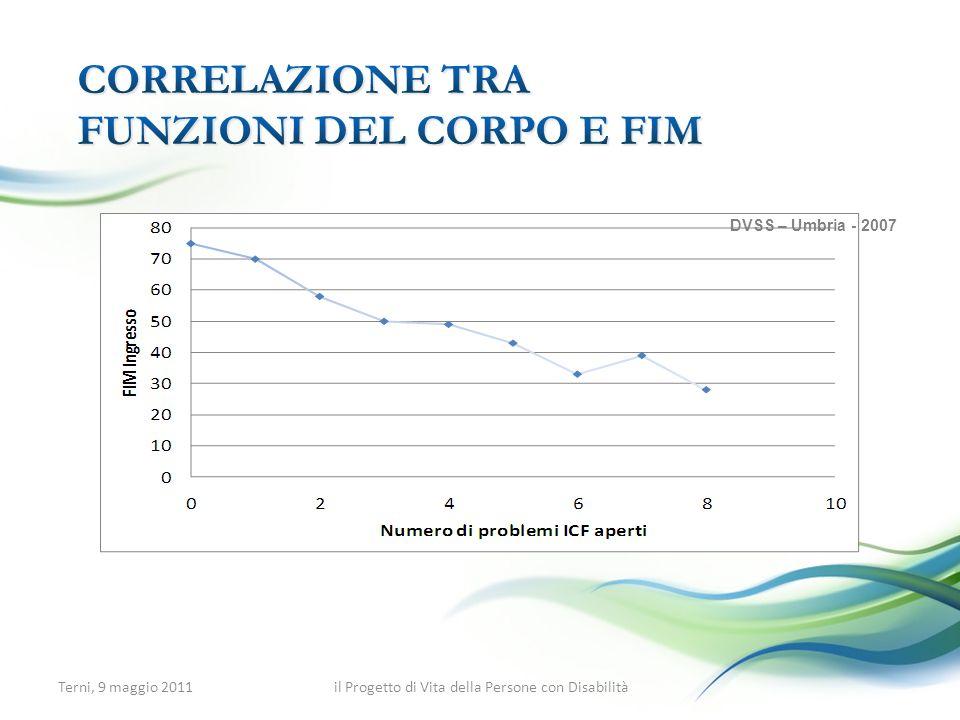 Correlazione tra Funzioni del corpo e FIM