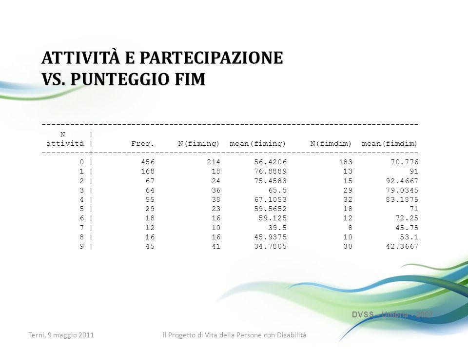 ATTIVITÀ E PARTECIPAZIONE VS. PUNTEGGIO FIM