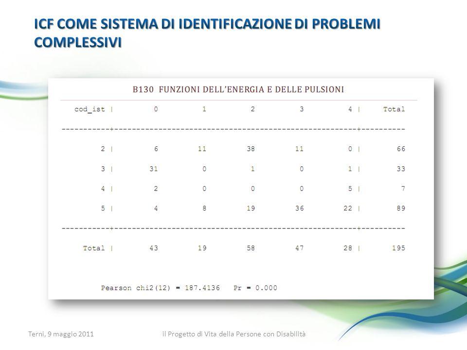 ICF come sistema di identificazione di problemi complessivi