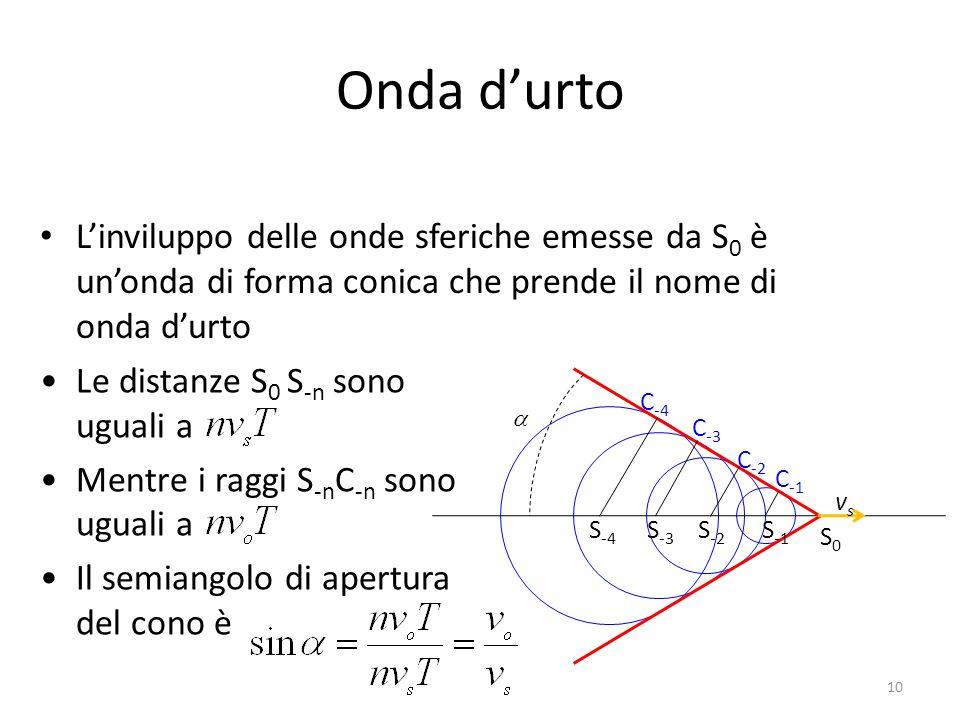 Onda d'urto L'inviluppo delle onde sferiche emesse da S0 è un'onda di forma conica che prende il nome di onda d'urto.