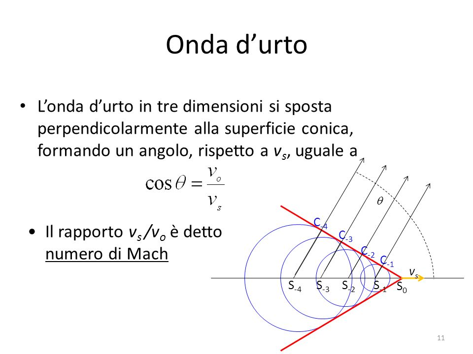 Onda d'urto L'onda d'urto in tre dimensioni si sposta perpendicolarmente alla superficie conica, formando un angolo, rispetto a vs, uguale a.