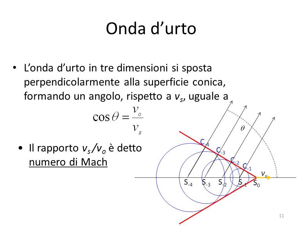 Onda d'urtoL'onda d'urto in tre dimensioni si sposta perpendicolarmente alla superficie conica, formando un angolo, rispetto a vs, uguale a.