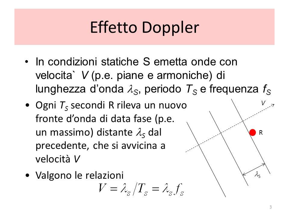 Effetto Doppler In condizioni statiche S emetta onde con velocita` V (p.e. piane e armoniche) di lunghezza d'onda S, periodo TS e frequenza fS.