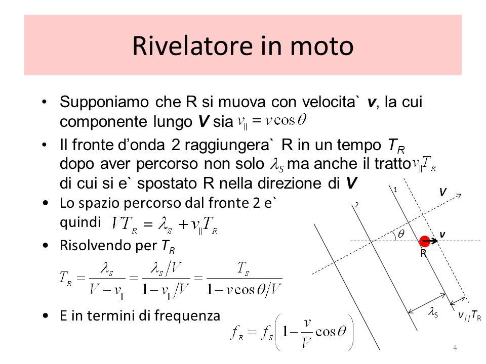 Rivelatore in moto Supponiamo che R si muova con velocita` v, la cui componente lungo V sia.