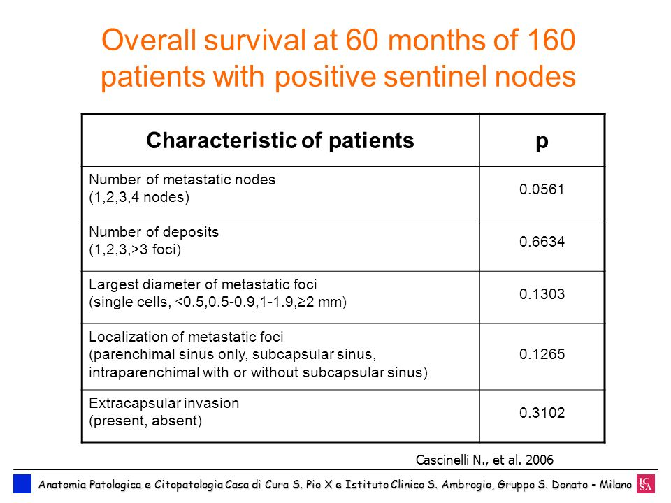 Characteristic of patients