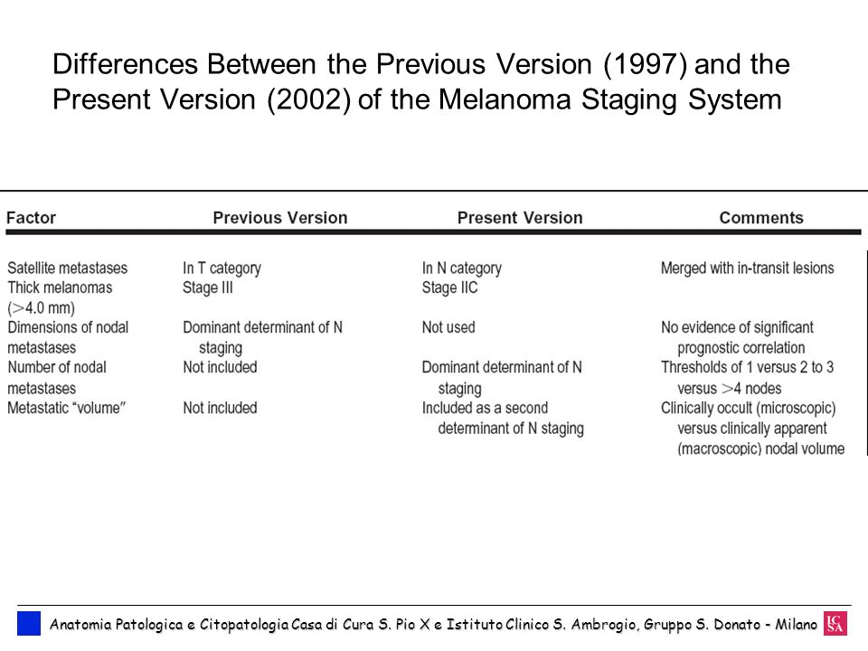 Differences Between the Previous Version (1997) and the Present Version (2002) of the Melanoma Staging System