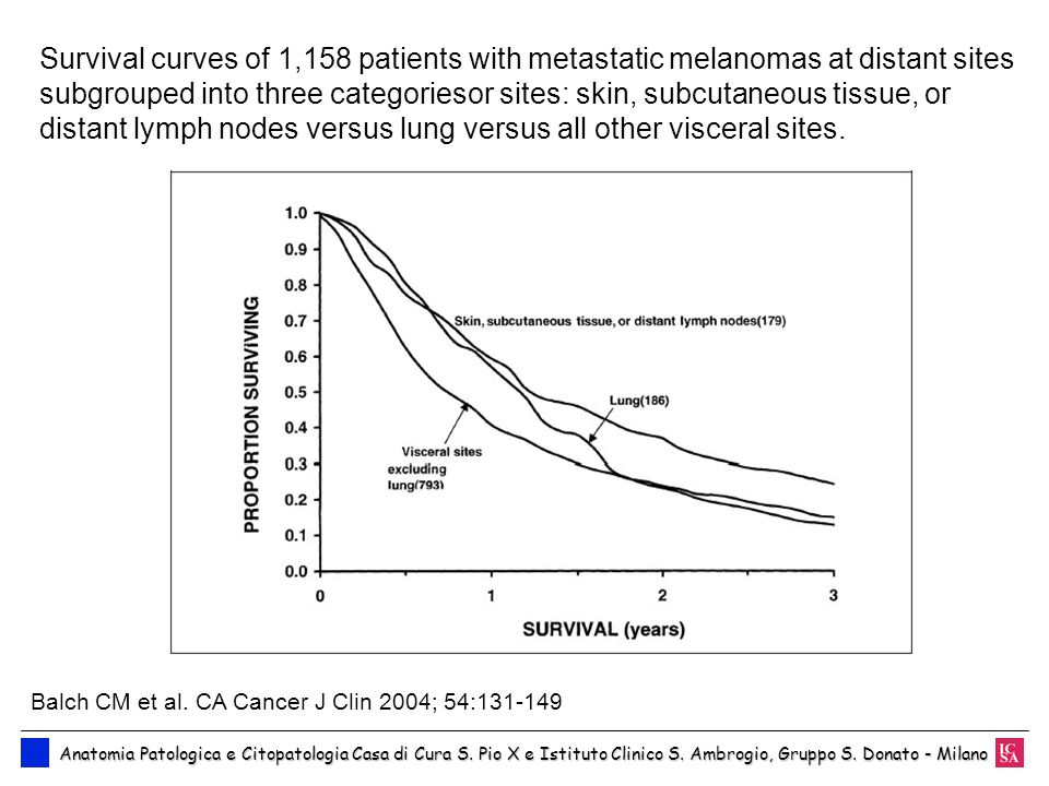 Survival curves of 1,158 patients with metastatic melanomas at distant sites subgrouped into three categoriesor sites: skin, subcutaneous tissue, or distant lymph nodes versus lung versus all other visceral sites.