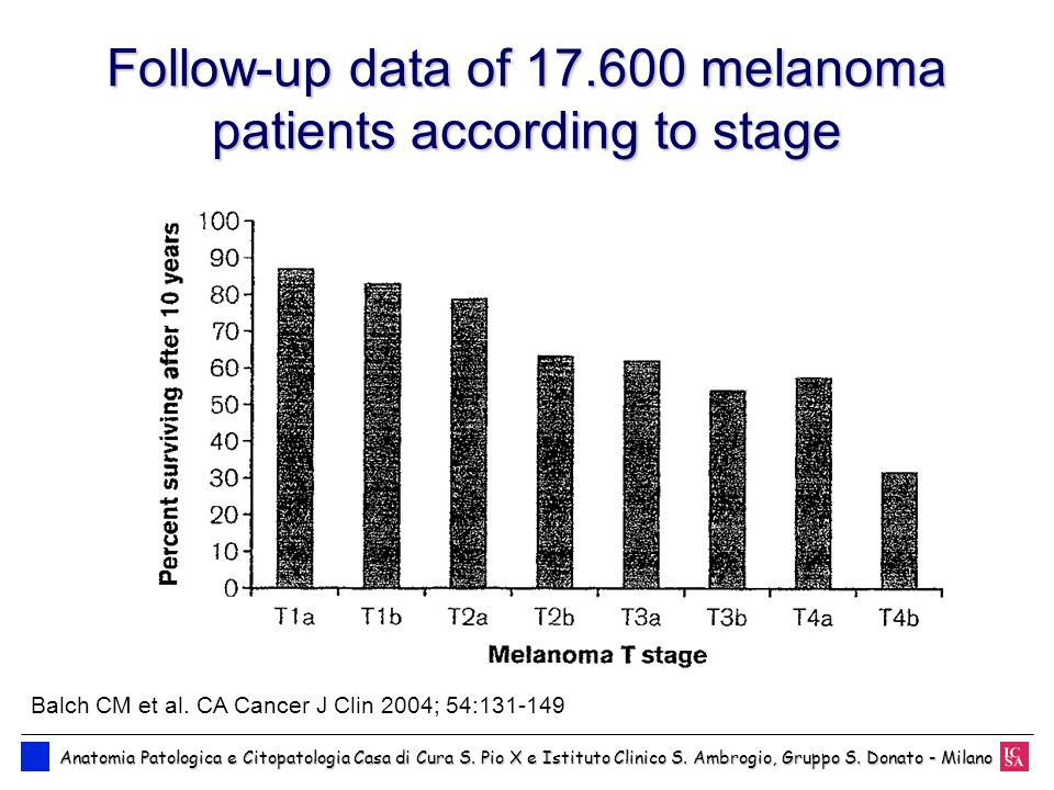 Follow-up data of 17.600 melanoma patients according to stage