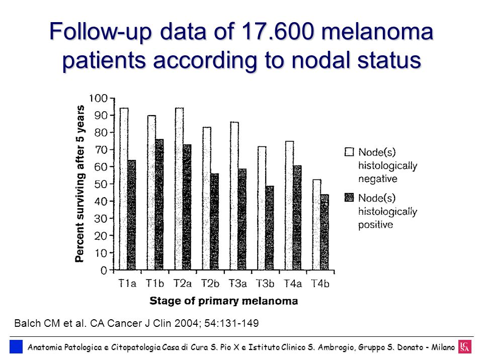 Follow-up data of 17.600 melanoma patients according to nodal status