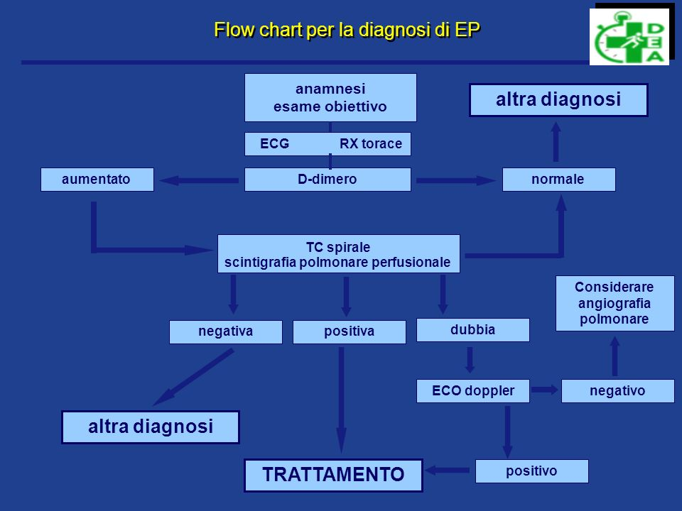 Flow chart per la diagnosi di EP