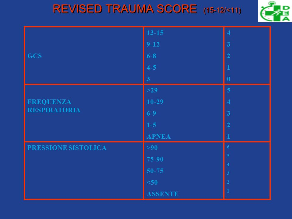 REVISED TRAUMA SCORE (15-12/<11)