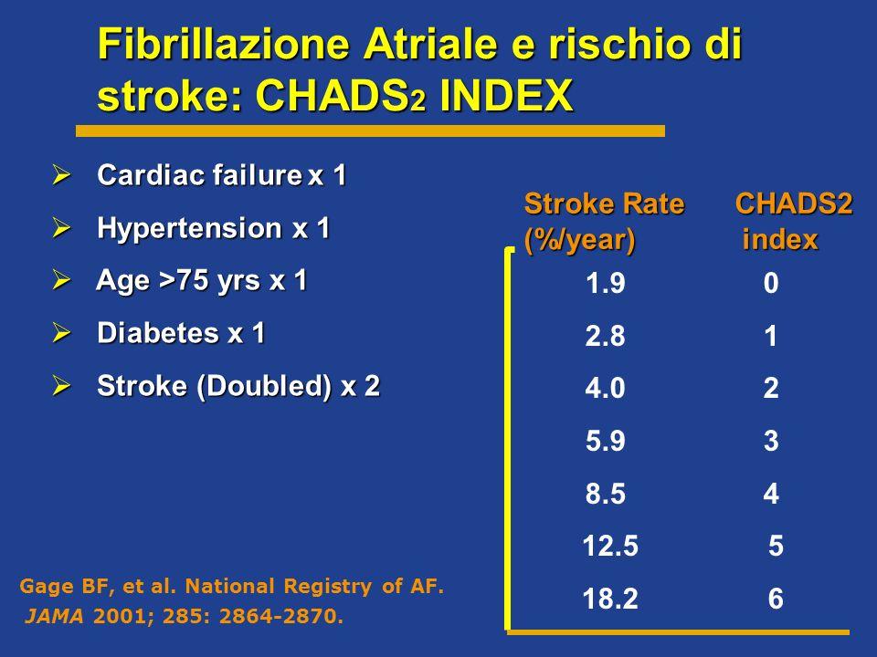 Fibrillazione Atriale e rischio di stroke: CHADS2 INDEX