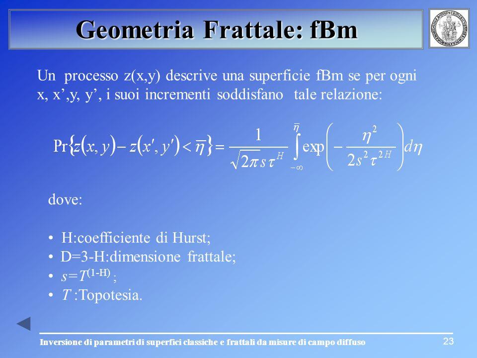 Geometria Frattale: fBm
