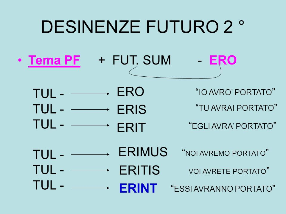 DESINENZE FUTURO 2 ° Tema PF + FUT. SUM - ERO ERO TUL - ERIS ERIT