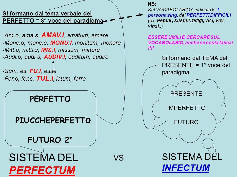 SISTEMA DEL PERFECTUM SISTEMA DEL INFECTUM PERFETTO PIUCCHEPERFETTo