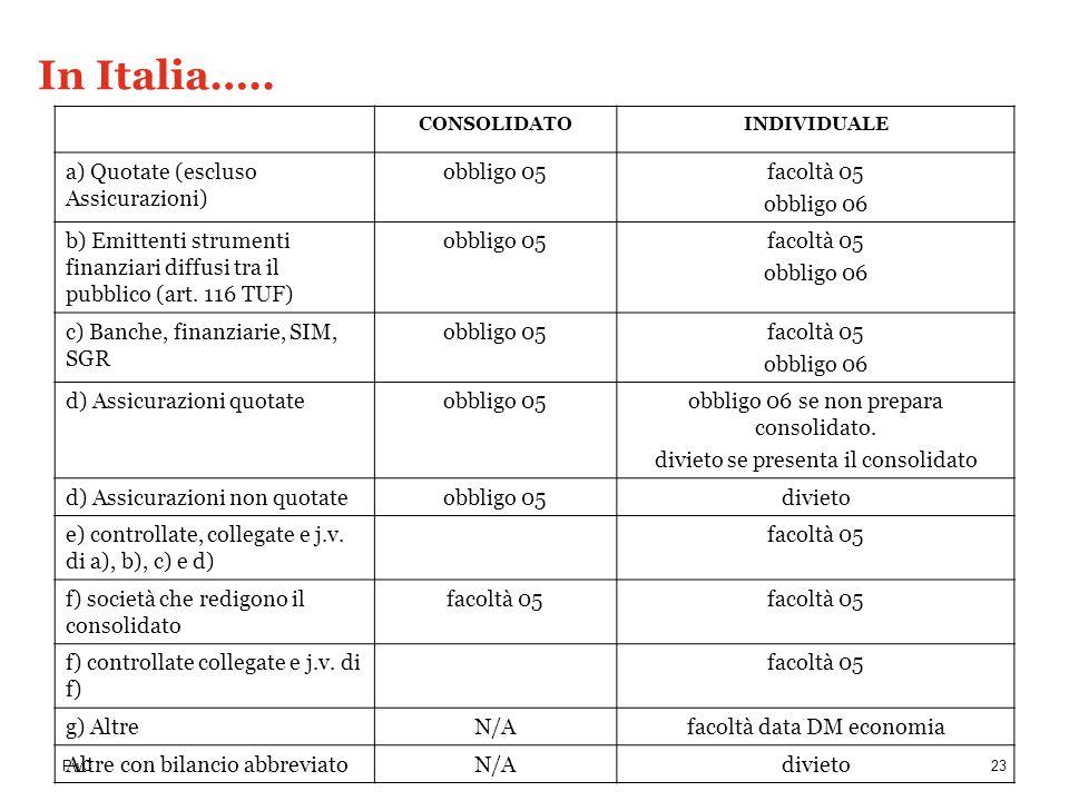In Italia….. a) Quotate (escluso Assicurazioni) obbligo 05 facoltà 05