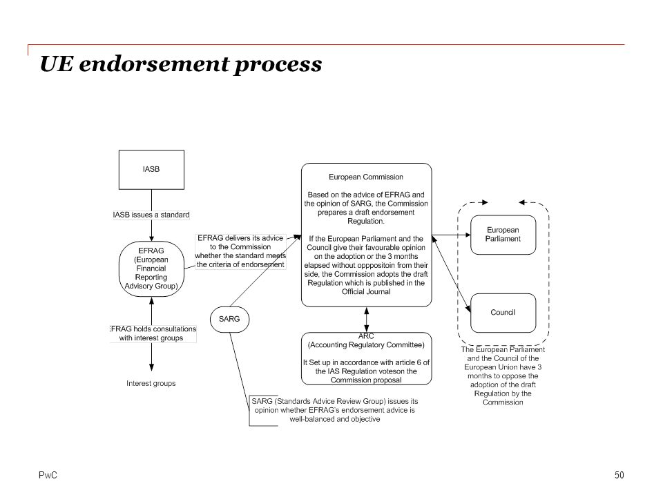 UE endorsement process
